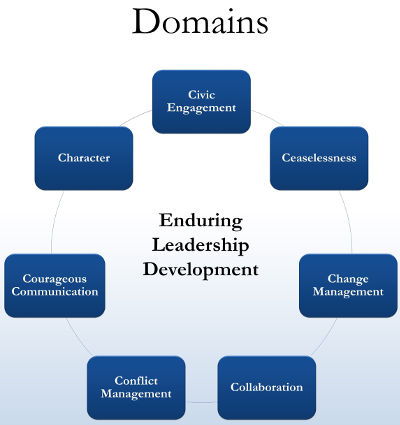 Domains for the College of Arts and Sciences.